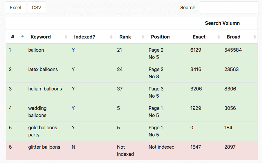 keyword ranking free checker